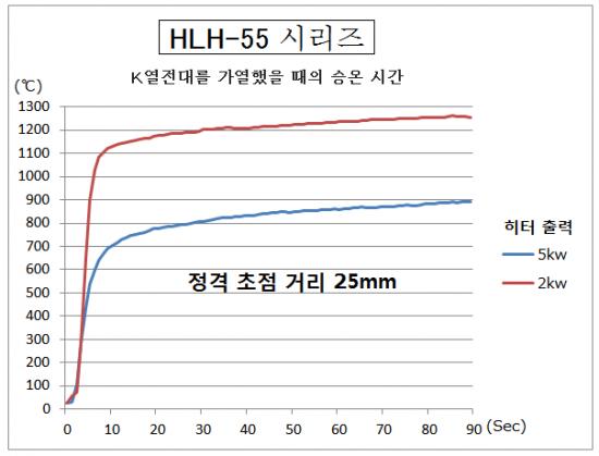 4-1.고온 가열, 5 초 만에 1000 ℃ 로 승온합니다!