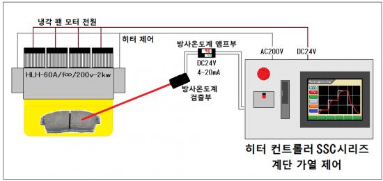 6-3.계단 제어 → SSC 시리즈