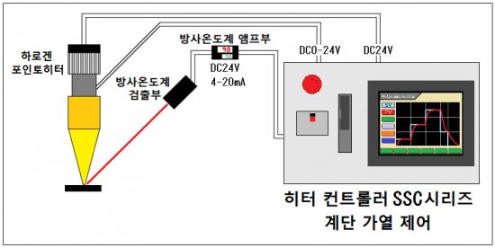 계단 제어 → SSC 시리즈