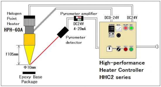 Automatic temperature control → HHC 2 series
