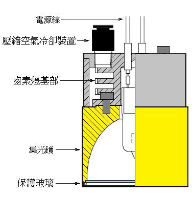 壓縮空氣冷卻型