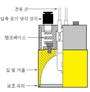 압축 공기 냉각 형
