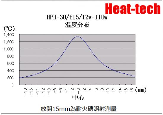 高温加熱,加熱至1000℃〜1400℃只需5秒!