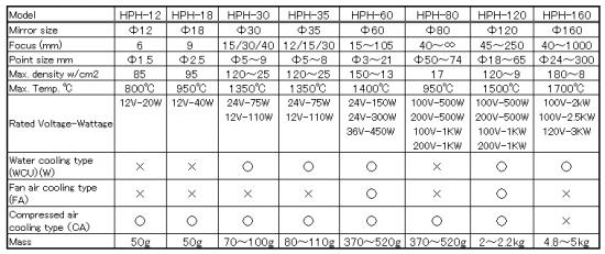 Halogen Point Heater Model List
