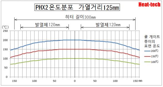 PHX온도 분포
