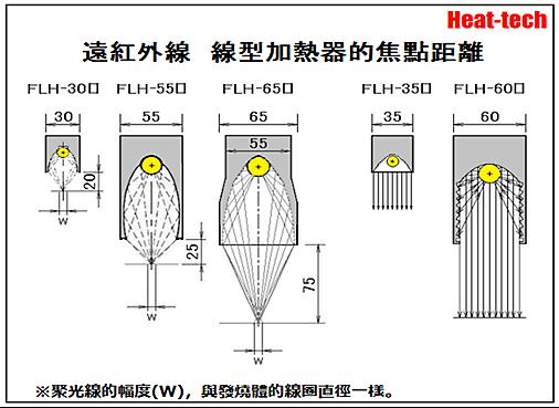 遠紅外線線型加熱器FLH的概要和型號一覧