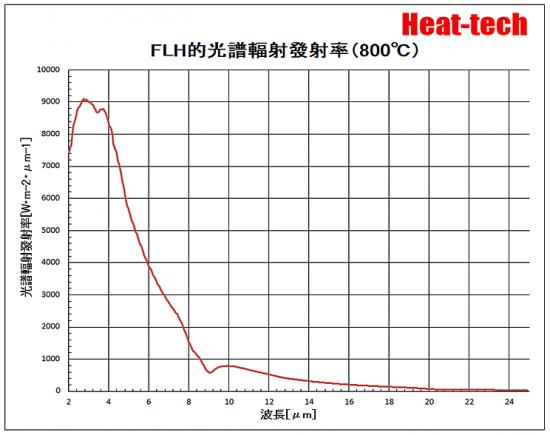 FLH-800℃