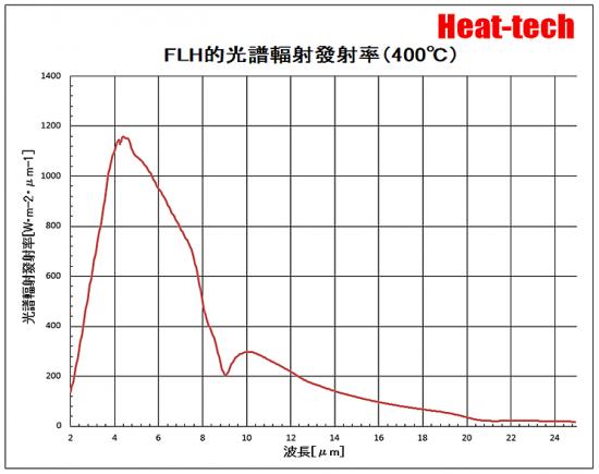 FLH-400℃