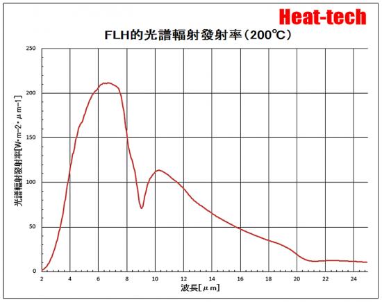 FLH-200℃