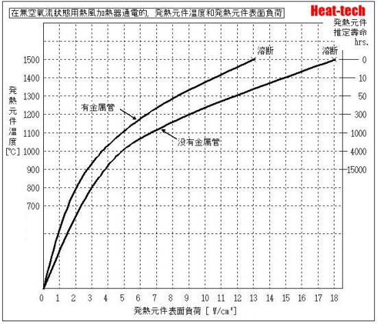 關於在無空氣流狀態用熱風加熱器通電的情況