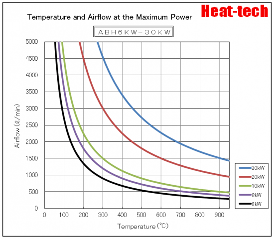 ABH-6kW-30kW Thermal capability