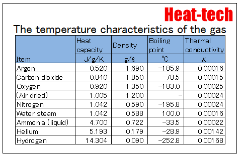 The temperature characteristics of the gas
