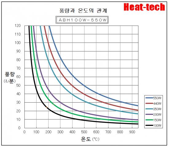 온도 특성 ABH-100W-550W
