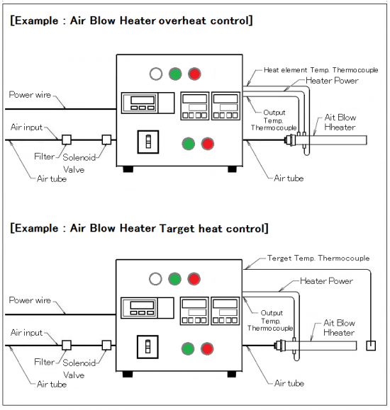Thermocontroller & mass flow controller with over-heat control AHC2-TCFCSV