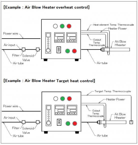 Thermocontroller & float type flow meter with over-heat control AHC2-TCFMSV