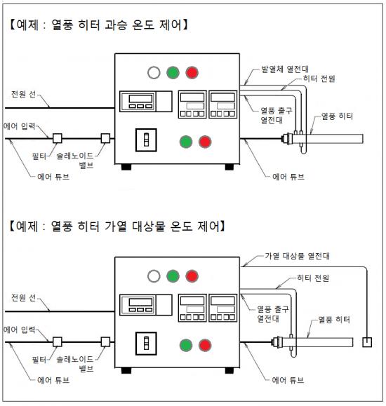 온도 조절기와 질량 유량 컨트롤러, 과승 온도 모니터링 기능 AHC2-TCFCSV