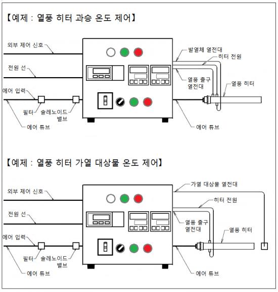 온도 조절기와 질량 유량 컨트롤러, 원격 제어 기능, 과승 온도 모니터링 기능 AHC3-TCFCSV