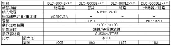 耐熱型缺液査出 DLC-800/+F系列規格
