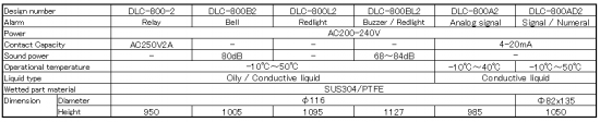 For Empty Alarm DLC-800 series specification