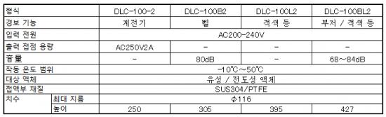 충족 검출 용 DLC-100 시리즈 사양