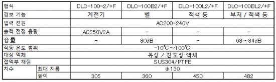 내열 100 ℃ 형 충족 검출 용 DLC-100/+F 시리즈 사양