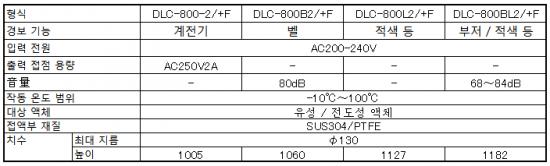 내열 100 ℃ 형 잔량 부족 검출 용 DLC-800/+F 시리즈 사양