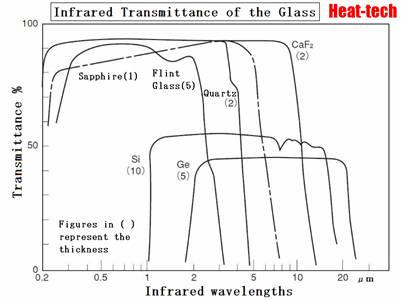 Infrared Transmittance of the Glass