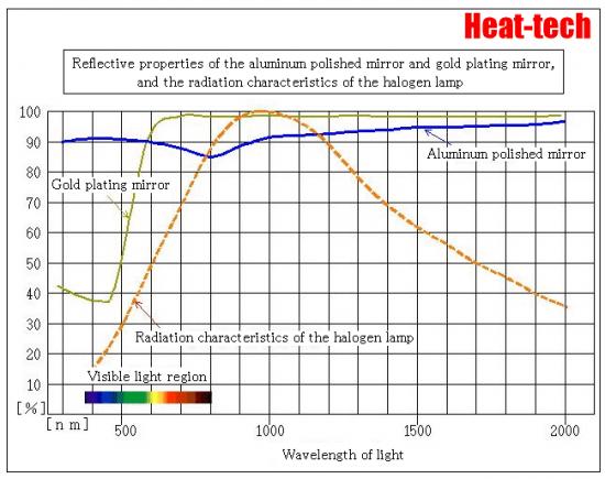 Instantaneous Heating Halogen Ring Heater HRH series