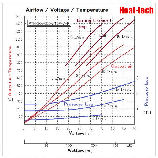[ Platinum heating element Air Blow Heater ] PTH-10H
