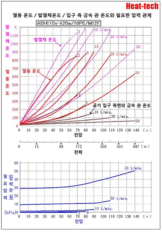 [ 소형 열풍 히터 ]ABH-10S