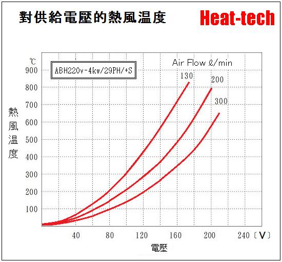 中型熱風加熱器 ABH-29PH