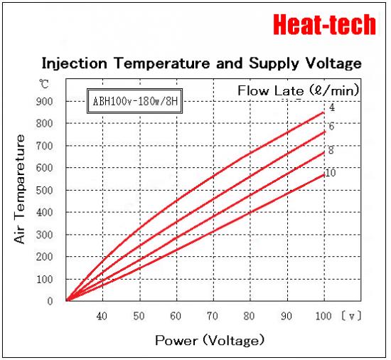 [ Ultra-small Air Blow Heater ]ABH-8H