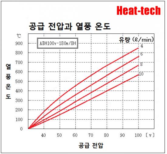 [ 초소형 열풍 히터 ]ABH-8H