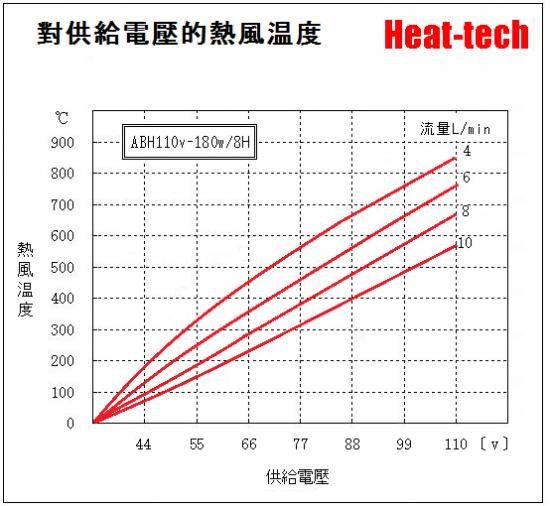 《 超小型熱風加熱器 》 ABH-8H