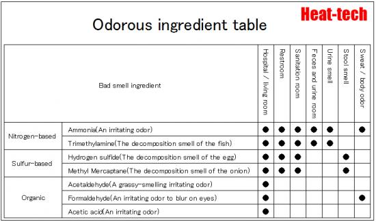 Odorous ingredient table