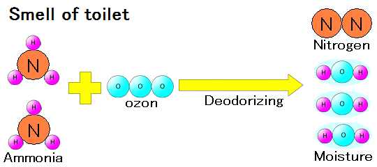 forces of ozone - Deodorizing power