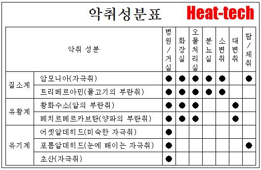제균과 탈취는「UV클린」에 맡김!