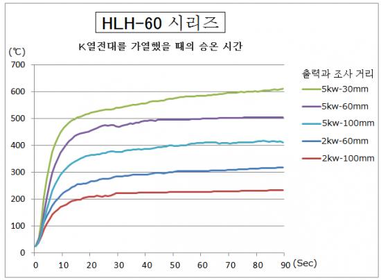 HLH-60의 승온 시간