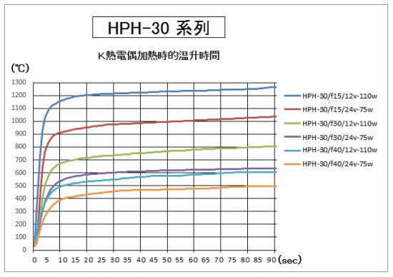 HPH-30的升溫時間