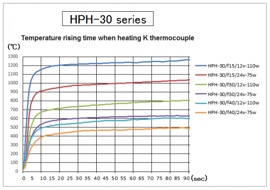 Temperature rising time of HPH-30