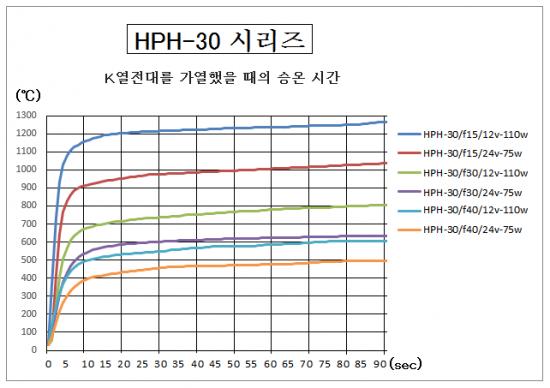 HPH-30의 승온 시간