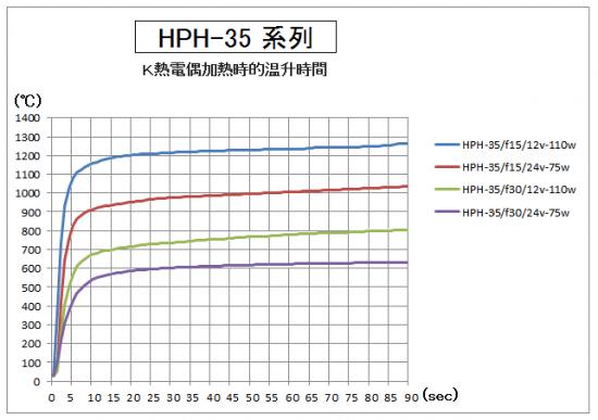 HPH-35的升溫時間