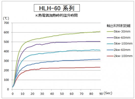 HLH-60的升溫時間