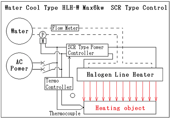 Panel mounting type Thermo-controller