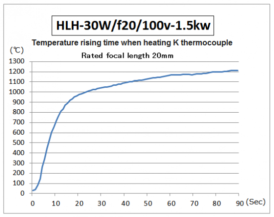 Temperature rising time of HLH-30