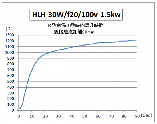 HLH-30的升溫時間