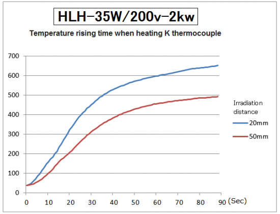 Temperature rising time of HLH-35