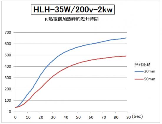 HLH-35的升溫時間