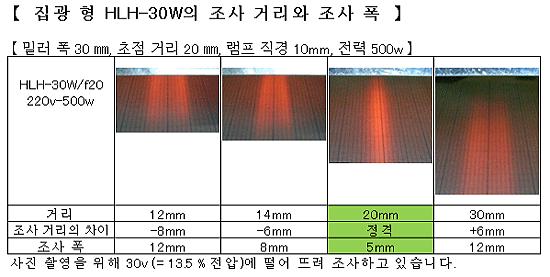 HLH-30W 초소형 선 가열 용 수냉식 집광 형 할로겐 라인 히터