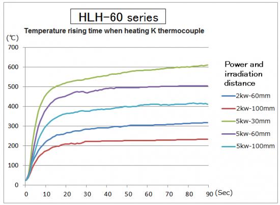 High performance plane beam type Halogen Line Heater HLH-60 series